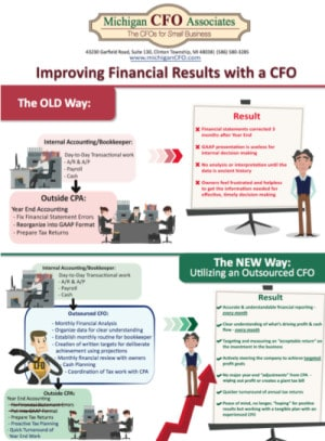 Improving Financial Results with a CFO