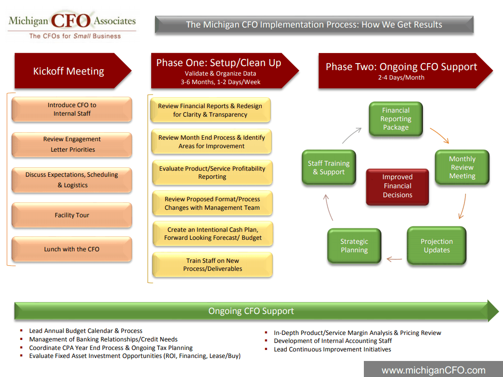 Step 2: Working with Michigan CFO Associates